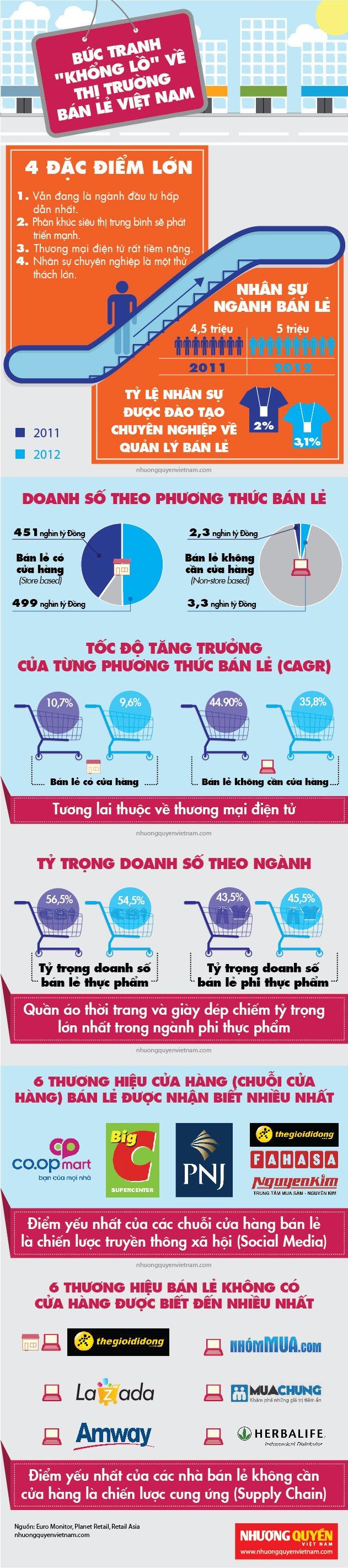 Thị trường bán lẻ VN 2012 - Nguồn: nhuongquyenvietnam.com