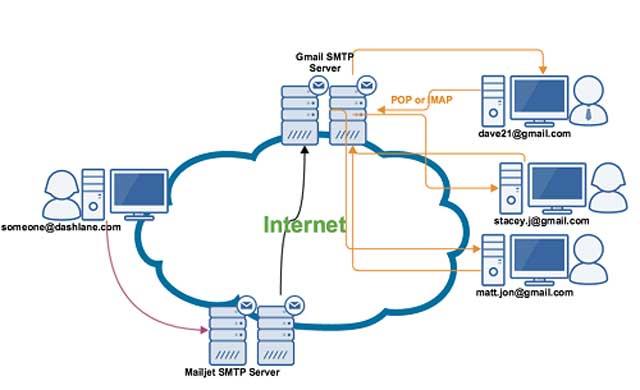 smtp server hoạt động thế nào?