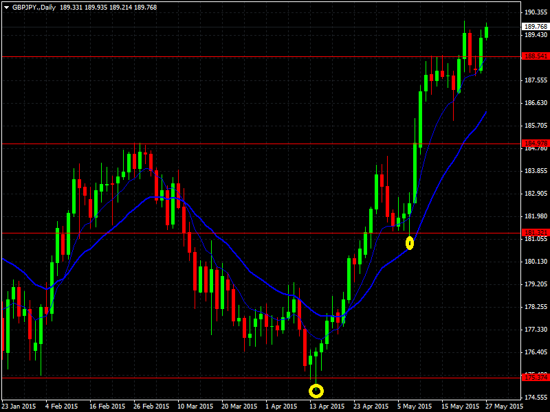 GBPJPY.Daily