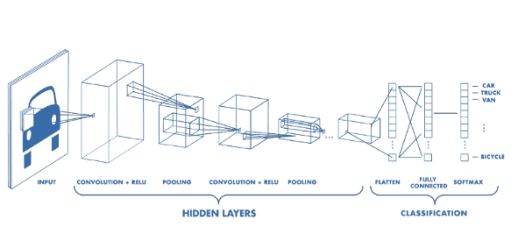 Kiến trúc của CNN. - Nguồn: https://www.mathworks.com/videos/introduction-to-deep-learning-what-are-convolutional-neural-networks--1489512765771.html