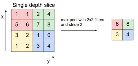 Max pooling kích thước 2x2. - Nguồn: http://cs231n.github.io/convolutional-networks/