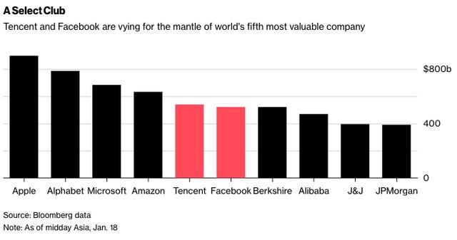 Facebook vừa bị vuột mất ngôi vị mạng xã hội lớn nhất thế giới vào tay Tencent - Ảnh 2.