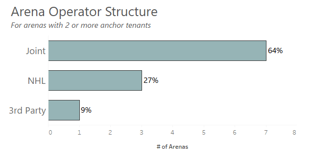 3Arena Opertor Structure with 2