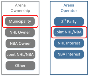 arena-ownership-Key