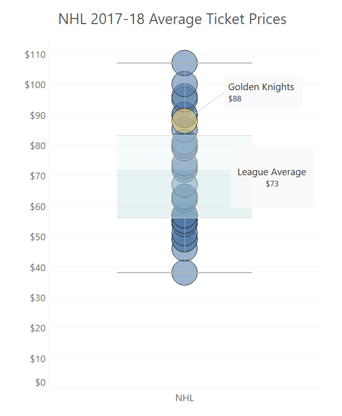 NHLticketprices