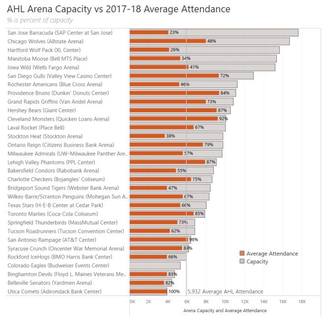 Attendance Capacity