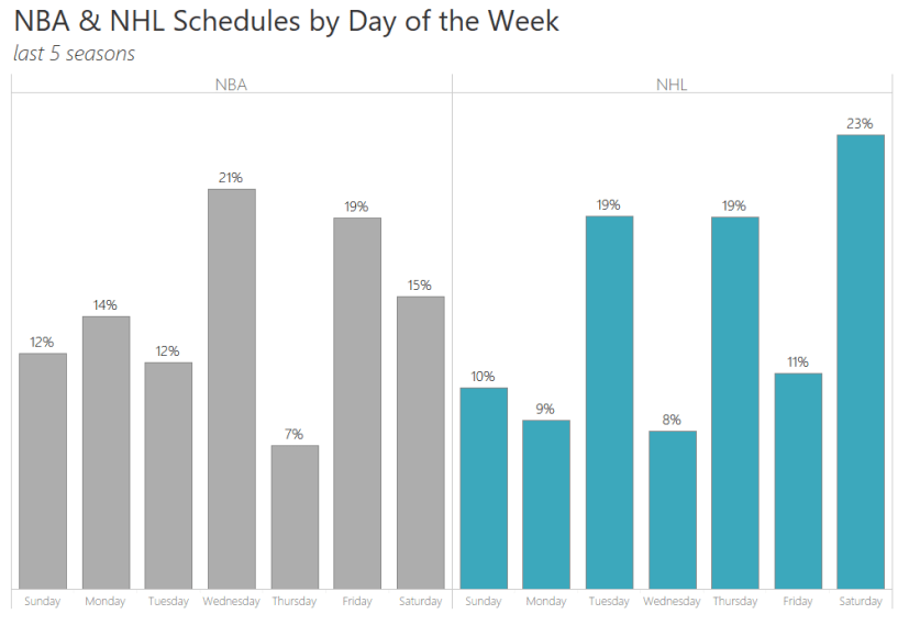 NBA-NHL Schedule by dow