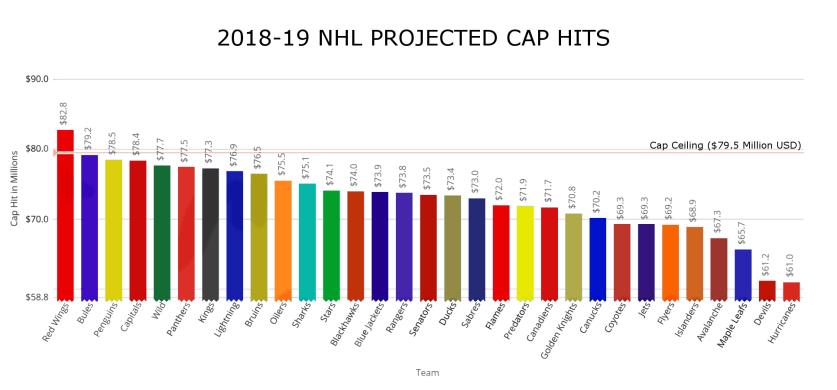 Team Cap Hits