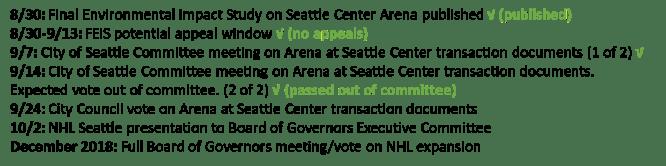 Arena Timeline 2018-09-14