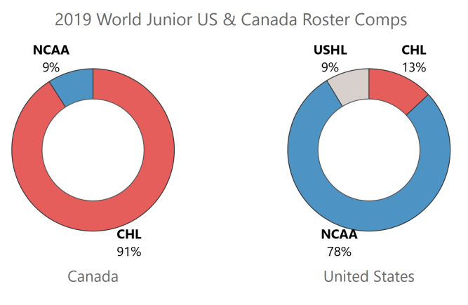 Roster Comps