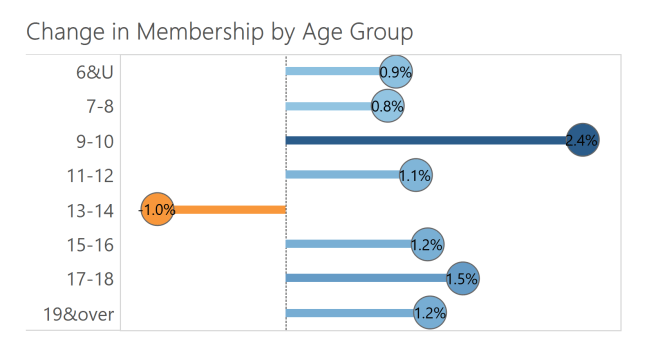 Change by Age Group