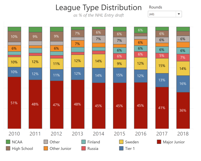 league group detail