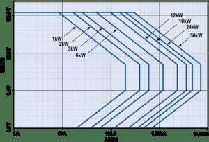 Envolvente de funcionamiento de potencia constante - NH Research (NHR)