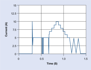 Fast Transient Load Profile - NH Research (NHR)