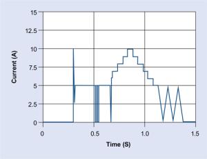 Schnelles transientes Lastprofil - NH Research (NHR)