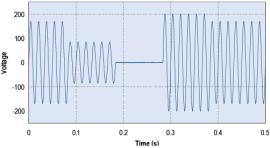 Simulación de voltajes anormales - NH Research (NHR)