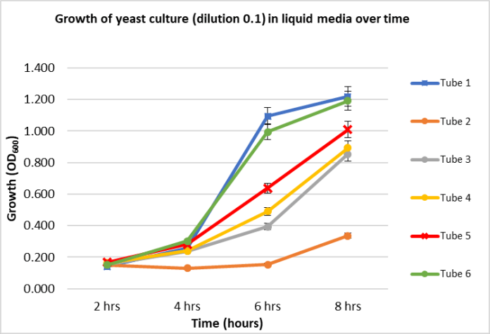 Uppani, Graph 2