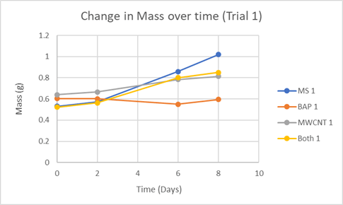 Kaylan & Ahmed, Graph 1: Change in mass over time (Trial 1).