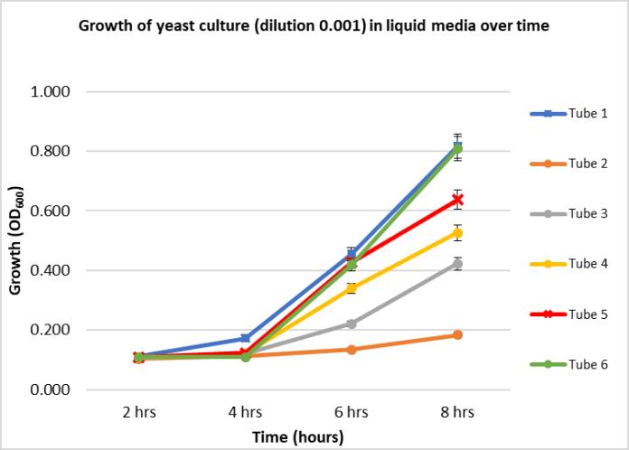 Uppani, Graph 4