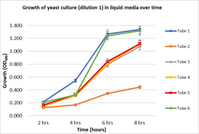 Uppani, Graph 1