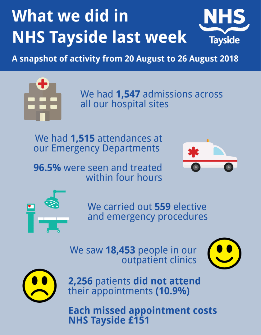 MAIN What we did in NHS Tayside last week - infographic.png