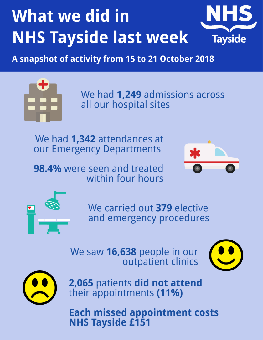 MAIN What we did in NHS Tayside last week.png