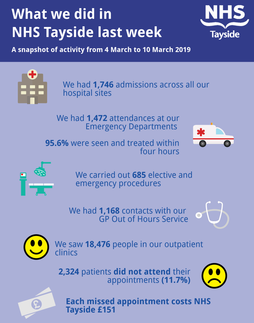 Activity infographic 4-10 March