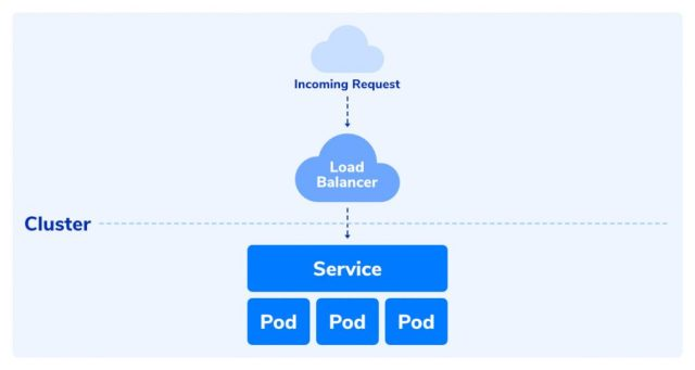 how the kubernetes service works