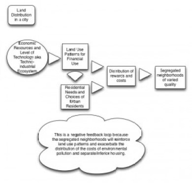 Ecosystem model of human habitat in the urban environment