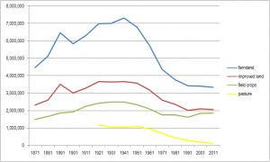 Figure 1. Evolution of farmland, improved land and cropland in Quebec (in hectares), 1871-2011.