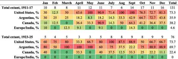 Archer-Daniels-Midland circulars presenting crop data (percent of extant circulars)