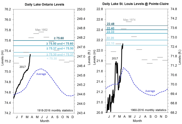 daily-lake-ontario-levels-v-st-louis