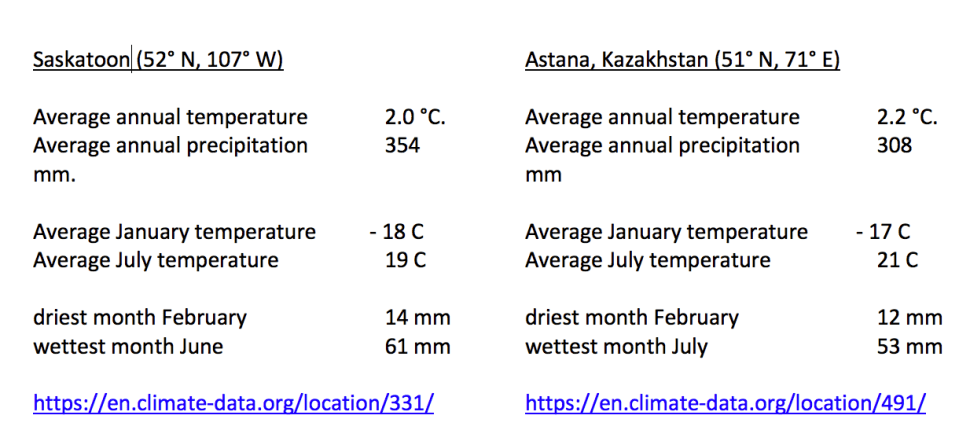 Saskatoon (52° N, 107° W) Average annual temperature 2.0 °C. Average annual precipitation 354 mm. Average January temperature - 18 C Average July temperature 19 C driest month February 14 mm wettest month June 61 mm https://en.climate-data.org/location/331/ Astana, Kazakhstan (51° N, 71° E) Average annual temperature 2.2 °C. Average annual precipitation 308 mm Average January temperature - 17 C Average July temperature 21 C driest month February 12 mm wettest month July 53 mm https://en.climate-data.org/location/491/