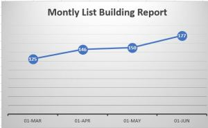 list building report graph