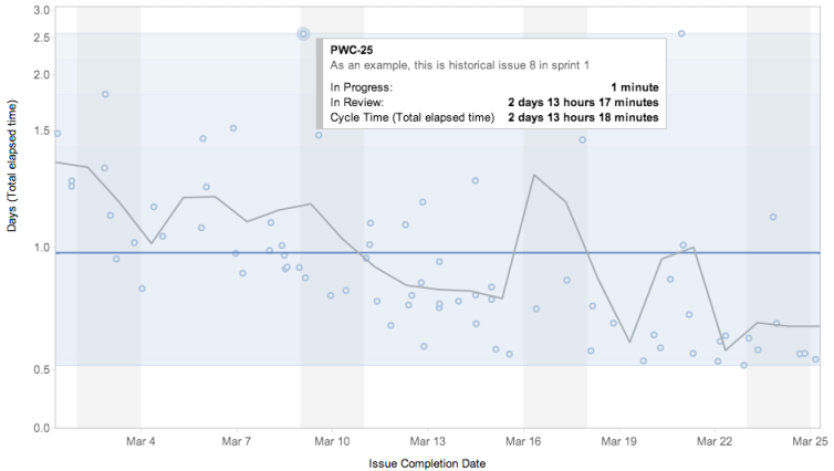 Control charts show Kanban teams how long it takes to complete a task