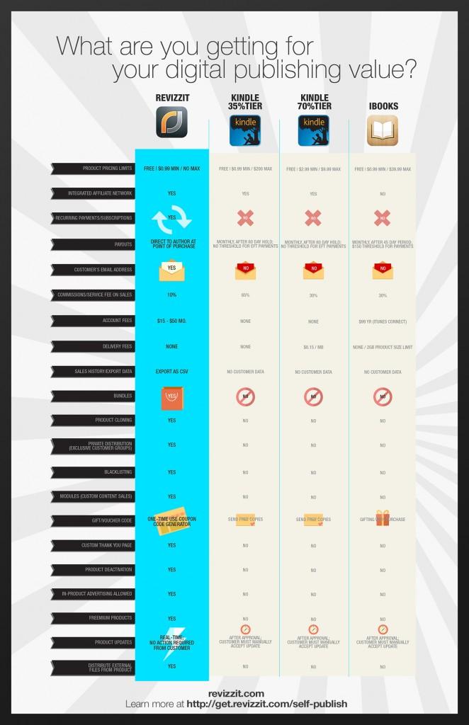 revizzit-vs-amz-app