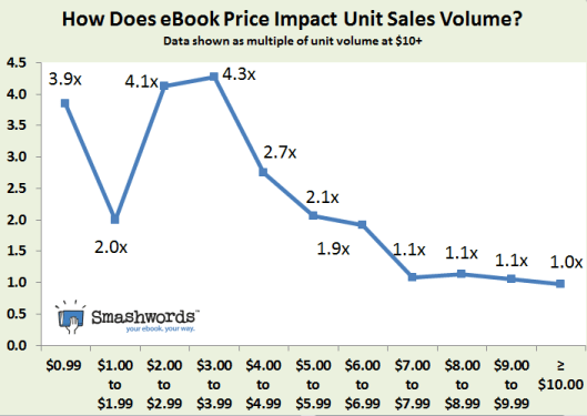 Smashwords - how does price impact ebook sales volume