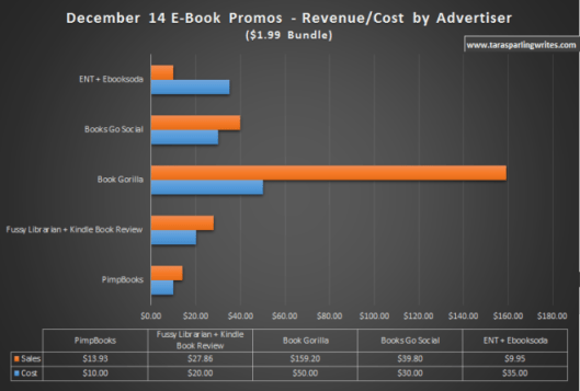 Image 5 ebook-advertising-revenue-to-cost-by-advertiser-dec-2014