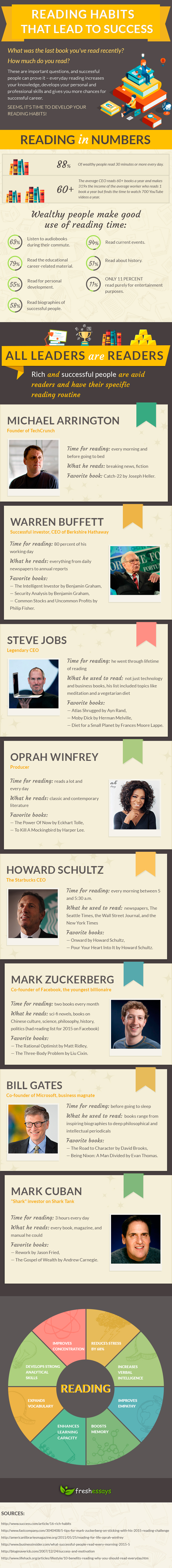 Reading Habits that lead to success infographic | From the blog of Nicholas C. Rossis, author of science fiction, the Pearseus epic fantasy series and children's books