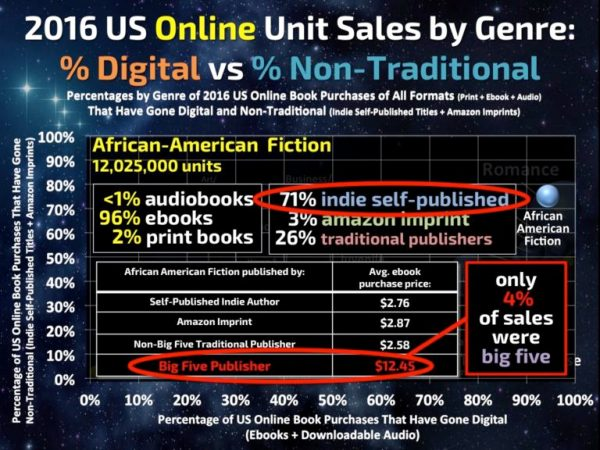 Author Earnings Report, 2016-17 trends | From the blog of Nicholas C. Rossis, author of science fiction, the Pearseus epic fantasy series and children's books