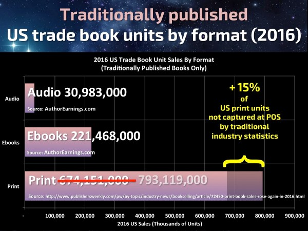 Author Earnings | From the blog of Nicholas C. Rossis, author of science fiction, the Pearseus epic fantasy series and children's books