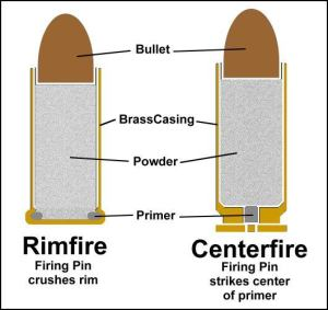 rimfire vs centerfire | From the blog of Nicholas C. Rossis, author of science fiction, the Pearseus epic fantasy series and children's book