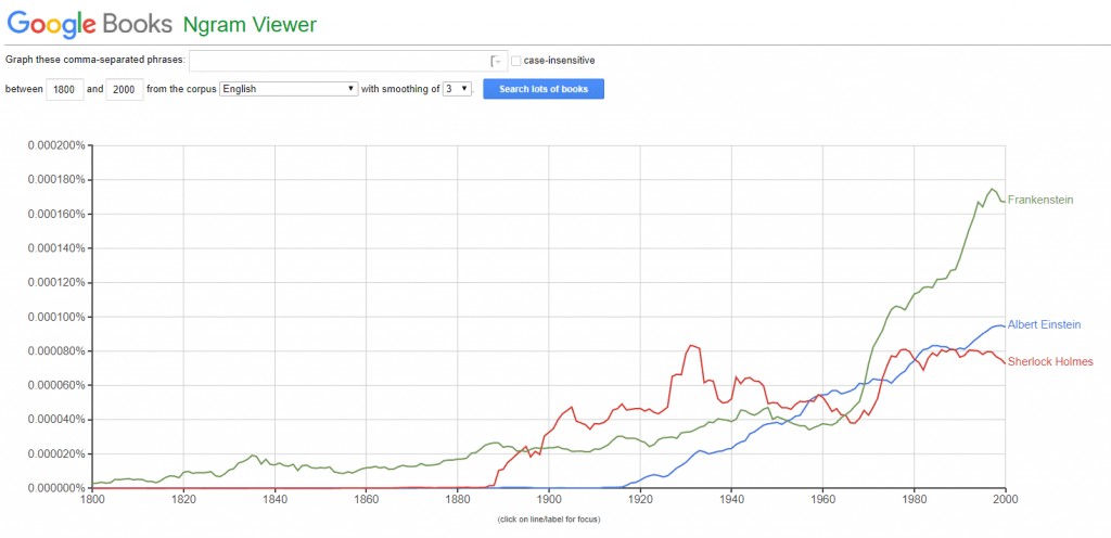 Google Ngram | From the blog of Nicholas C. Rossis, author of science fiction, the Pearseus epic fantasy series and children's books