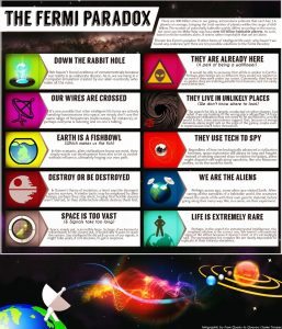 Infographic Fermi Paradox | From the blog of Nicholas C. Rossis, author of science fiction, the Pearseus epic fantasy series and children's books