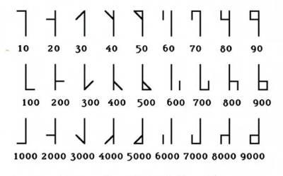 Medieval Cistercian Numbers