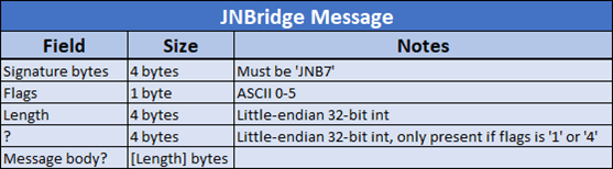 JNBridge message format so far.