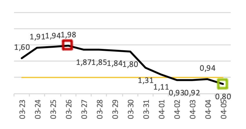 7-Tage-R-Wert / Verlauf letzte 14 Tage