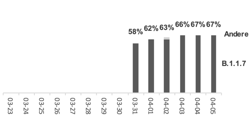 Anteil Mutationen / Verlauf letzte 14 Tage