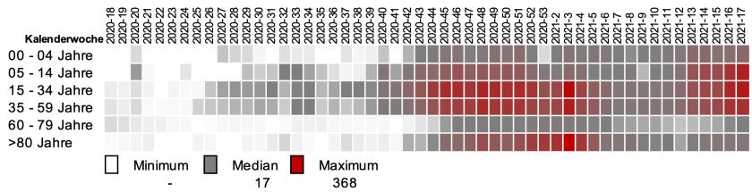 Heatmap Ø-7-Tage-Inzidenz Neuinfektionen je Altersgruppe und KW