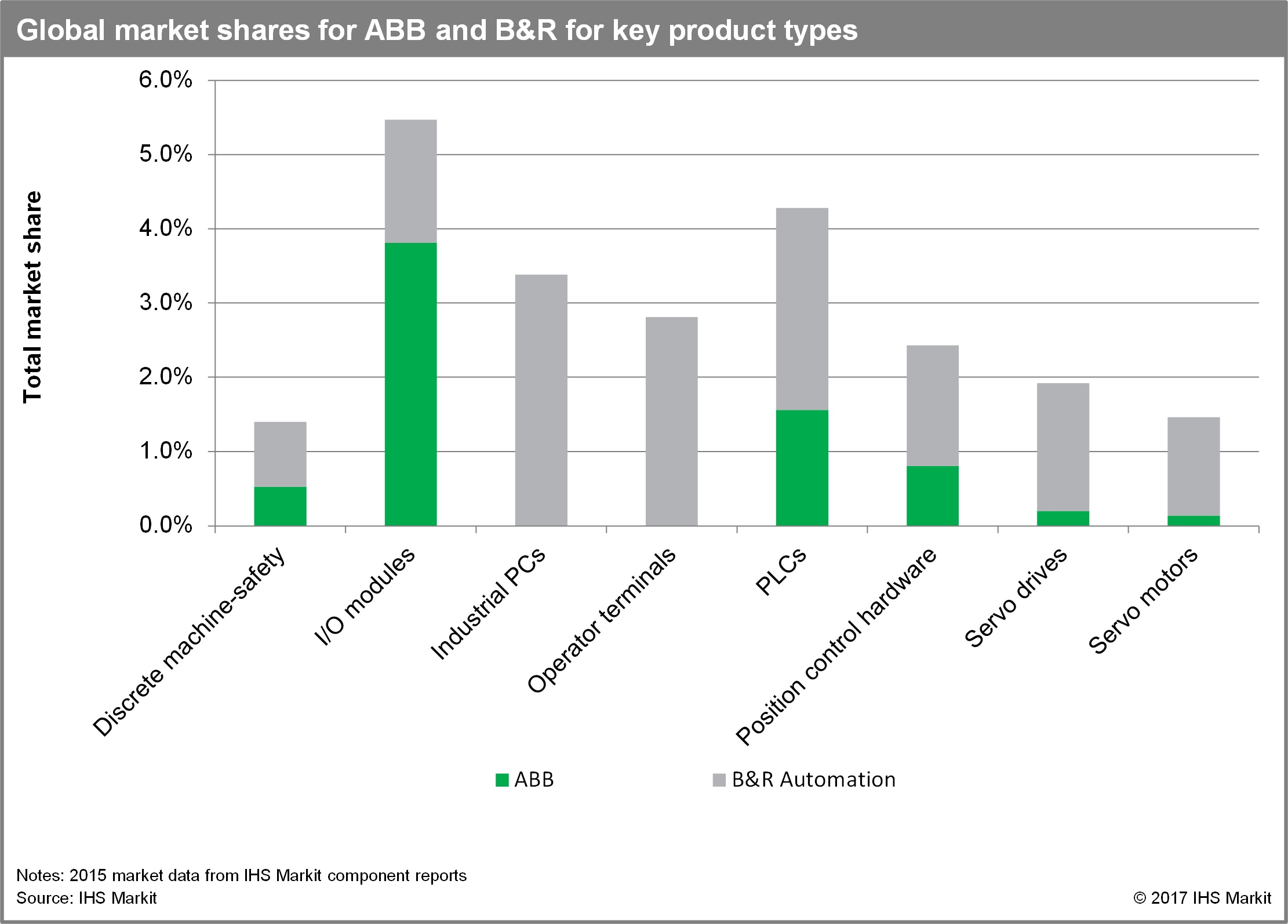 Abb S Acquisition Of B Amp R Examined